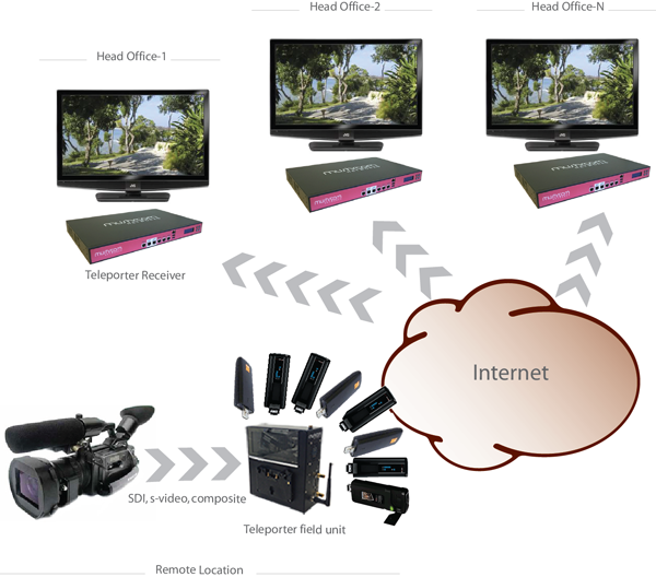 TelePorter is a live video transmission solution