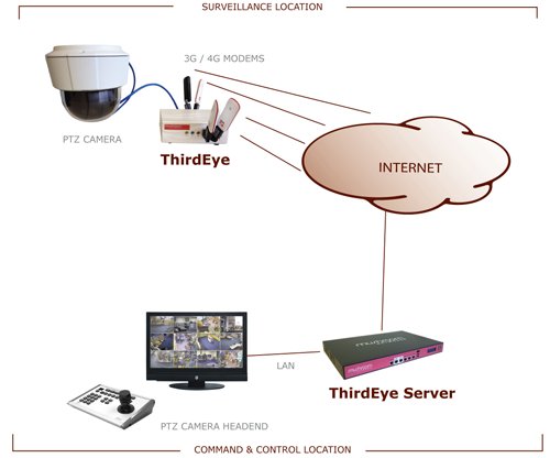 High quality video delivery over bonded 3G / 4G wireless cards - ThirdEye